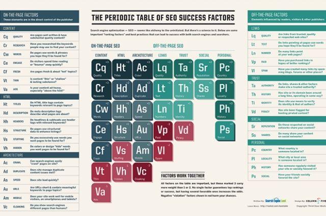SEO fattori di successo